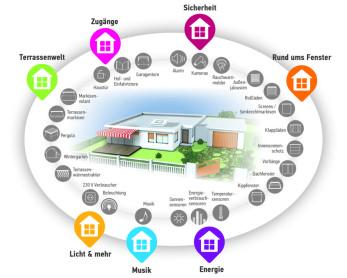 Somfy Smart Home Steuerung